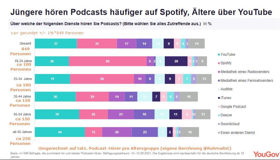 Podcast Umfrage von YouGov 7.6.2021: Dienste